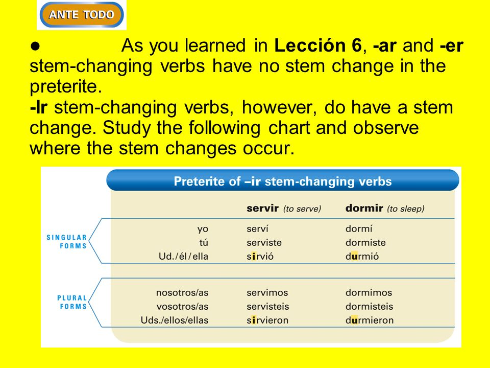As you learned in Lección 6, -ar and -er stem-changing verbs have no stem change in the preterite.