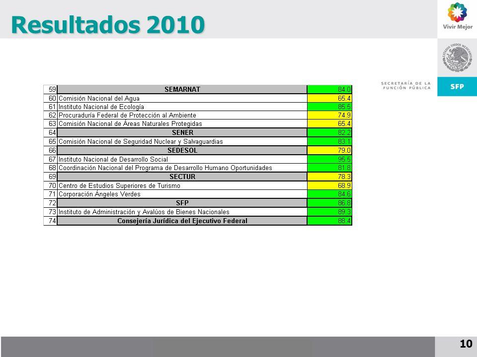 Resultados 2010 10 10