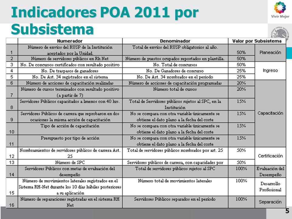 Indicadores POA 2011 por Subsistema