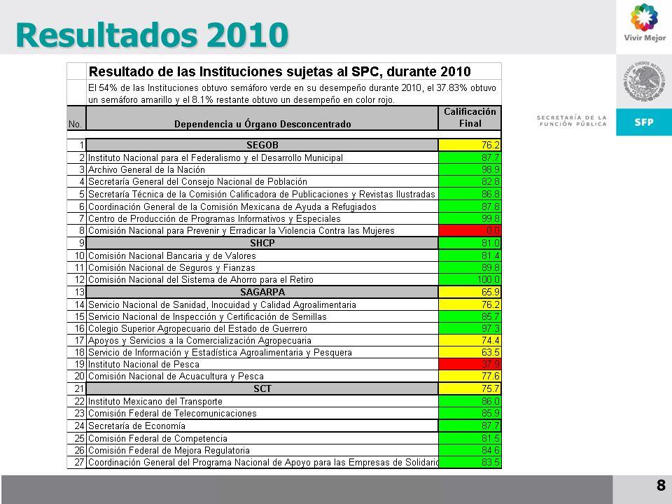 Resultados 2010 8 8