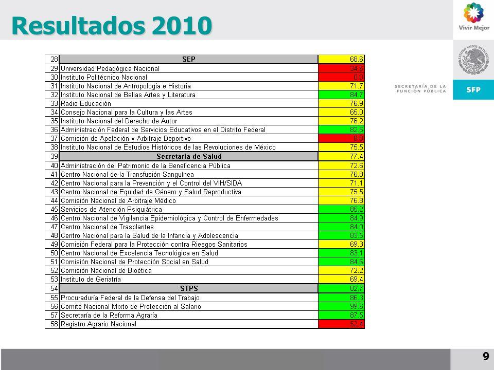 Resultados 2010 9 9