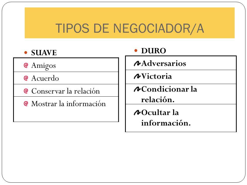 TIPOS DE NEGOCIADOR/A DURO SUAVE Adversarios Amigos Victoria Acuerdo