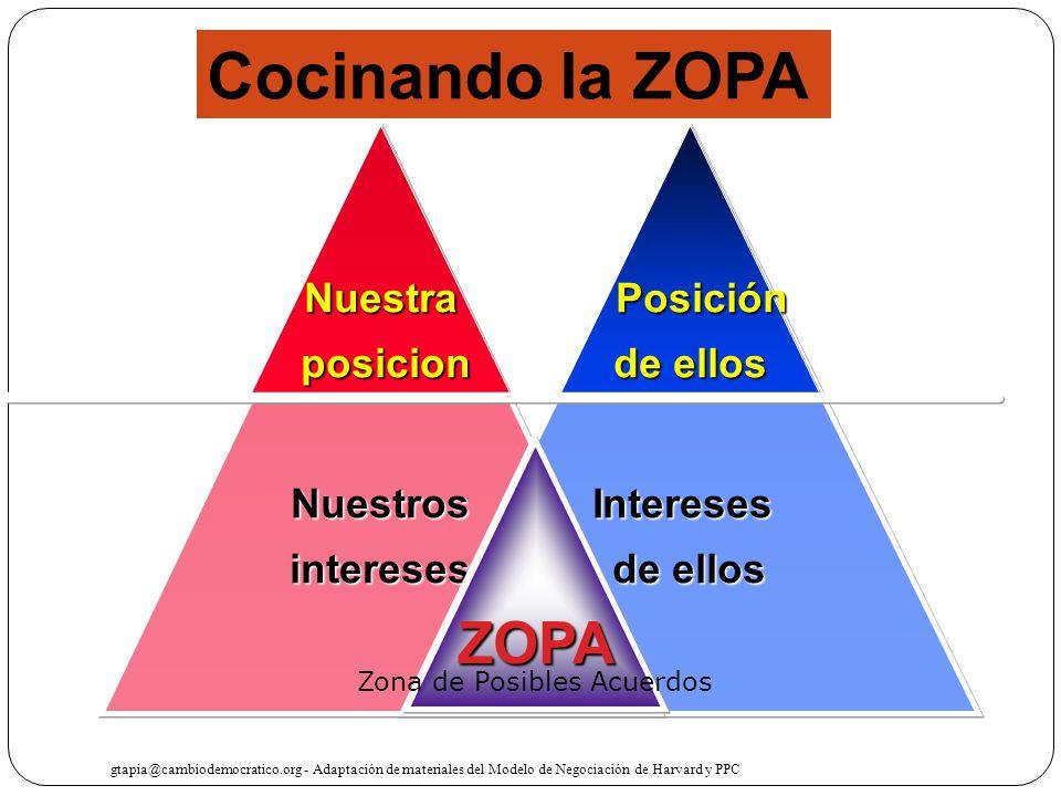 Cocinando la ZOPA ZOPA Posición de ellos Nuestra posicion Intereses