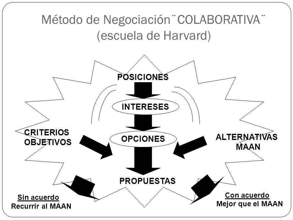 Método de Negociación¨COLABORATIVA¨ (escuela de Harvard)
