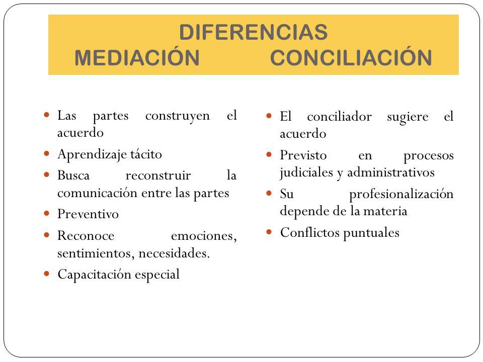 DIFERENCIAS MEDIACIÓN CONCILIACIÓN