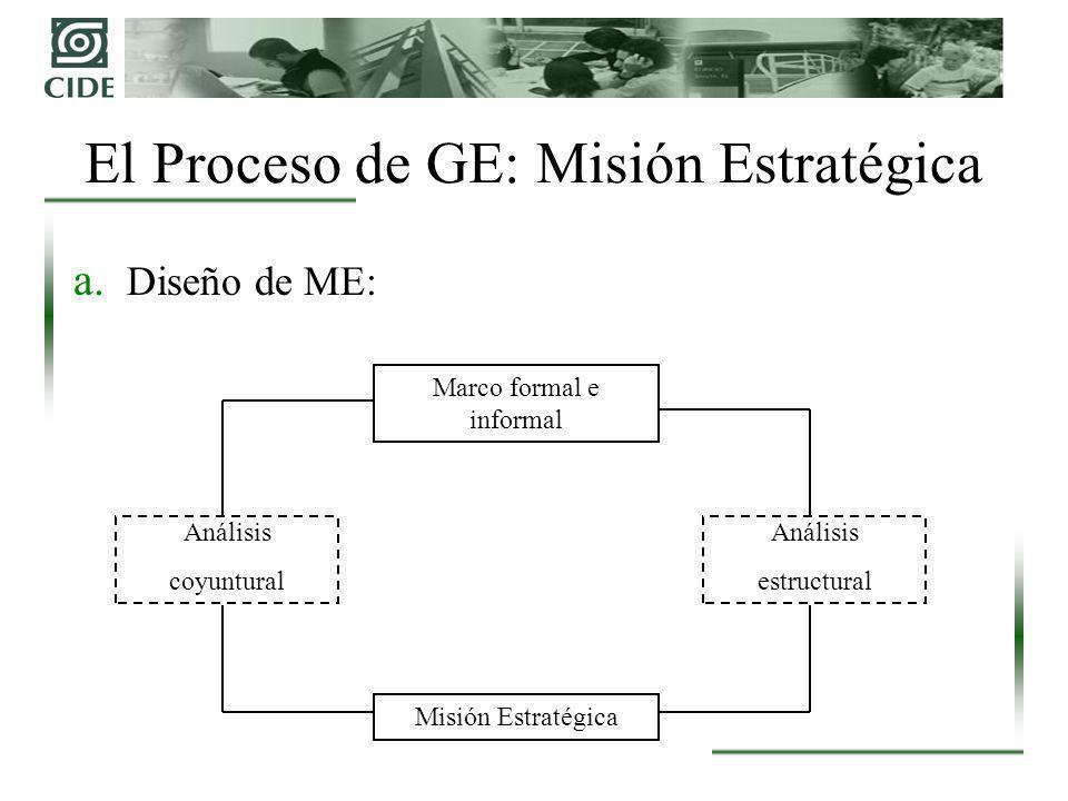 El Proceso de GE: Misión Estratégica