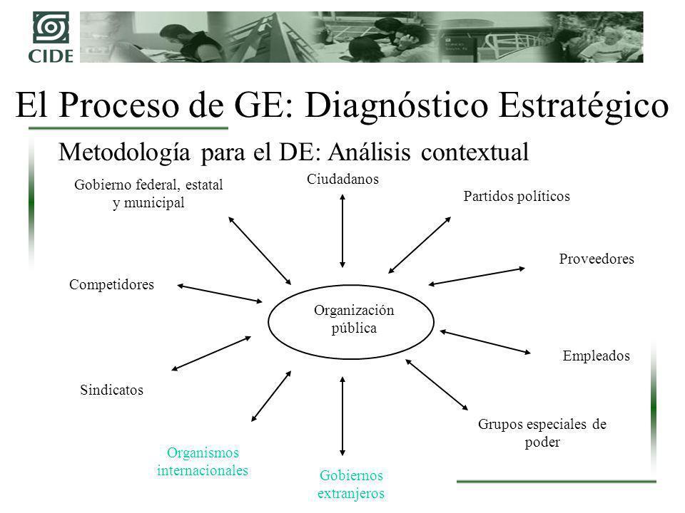 El Proceso de GE: Diagnóstico Estratégico