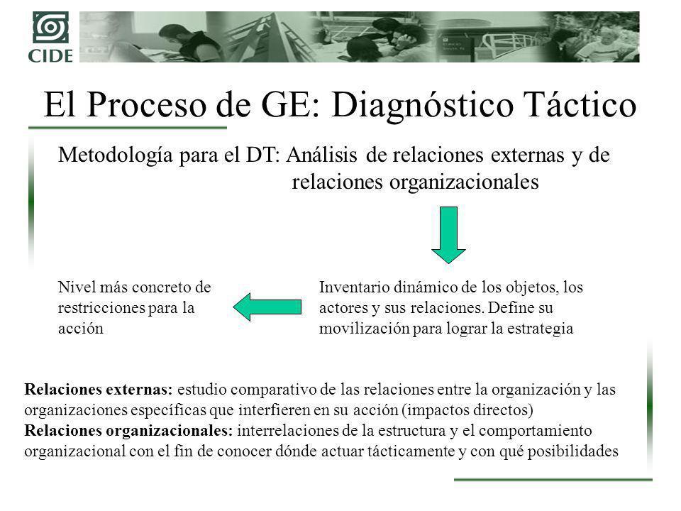 El Proceso de GE: Diagnóstico Táctico