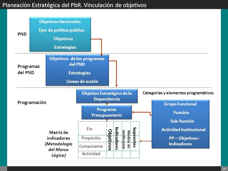 Planeación Estratégica del PbR. Vinculación de objetivos