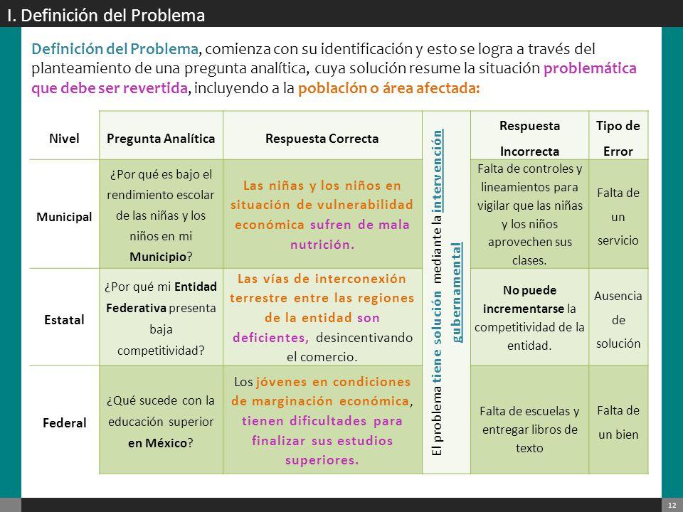 I. Definición del Problema