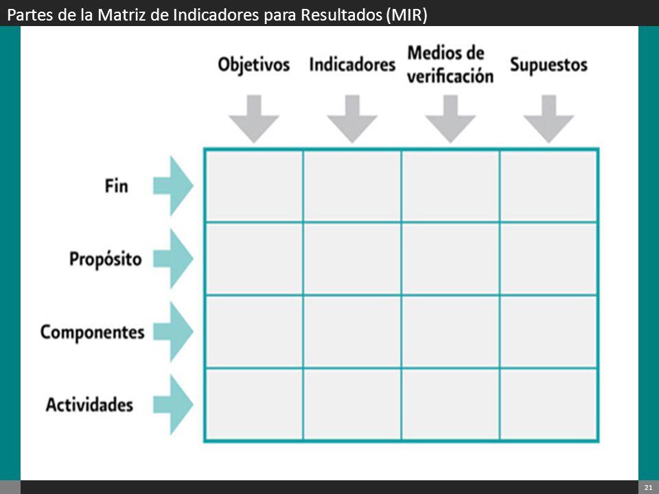 Partes de la Matriz de Indicadores para Resultados (MIR)