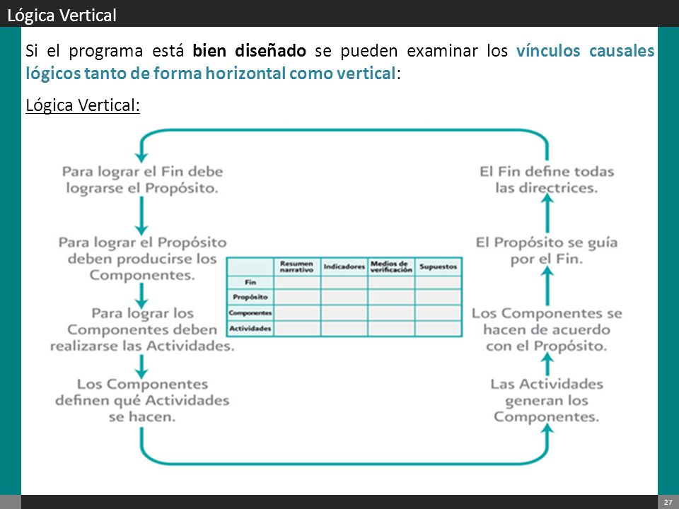 Lógica Vertical Si el programa está bien diseñado se pueden examinar los vínculos causales lógicos tanto de forma horizontal como vertical: