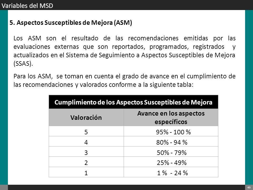 5. Aspectos Susceptibles de Mejora (ASM)