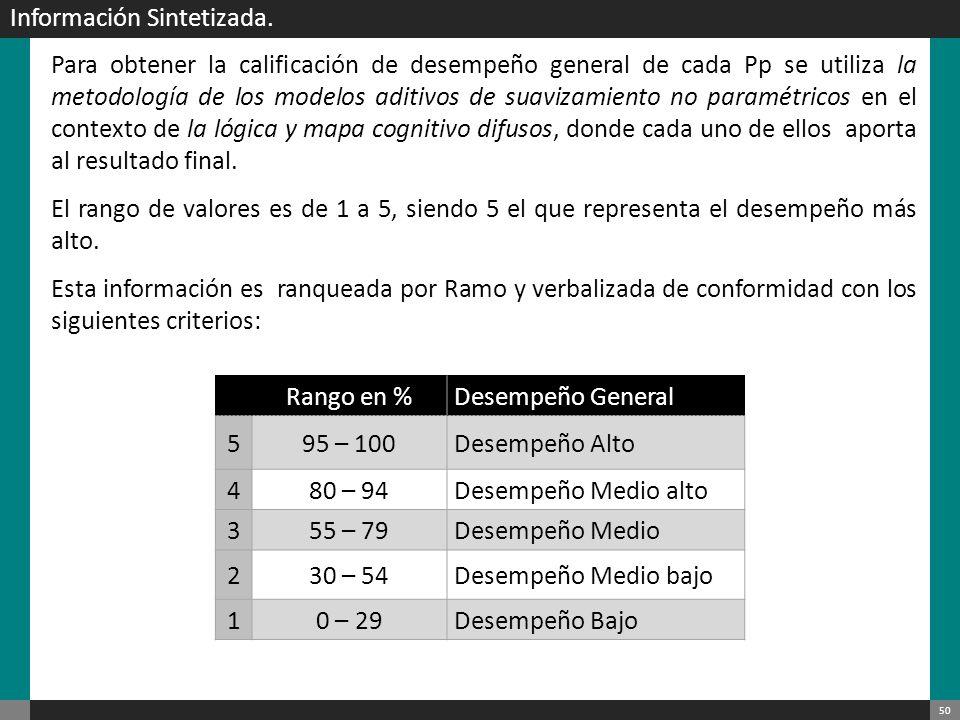 Información Sintetizada.