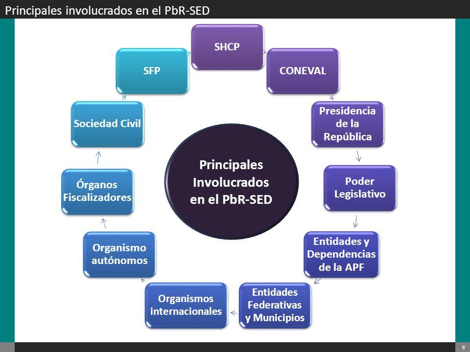 Principales Involucrados en el PbR-SED