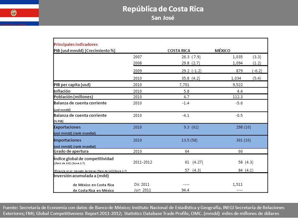 República de Costa Rica