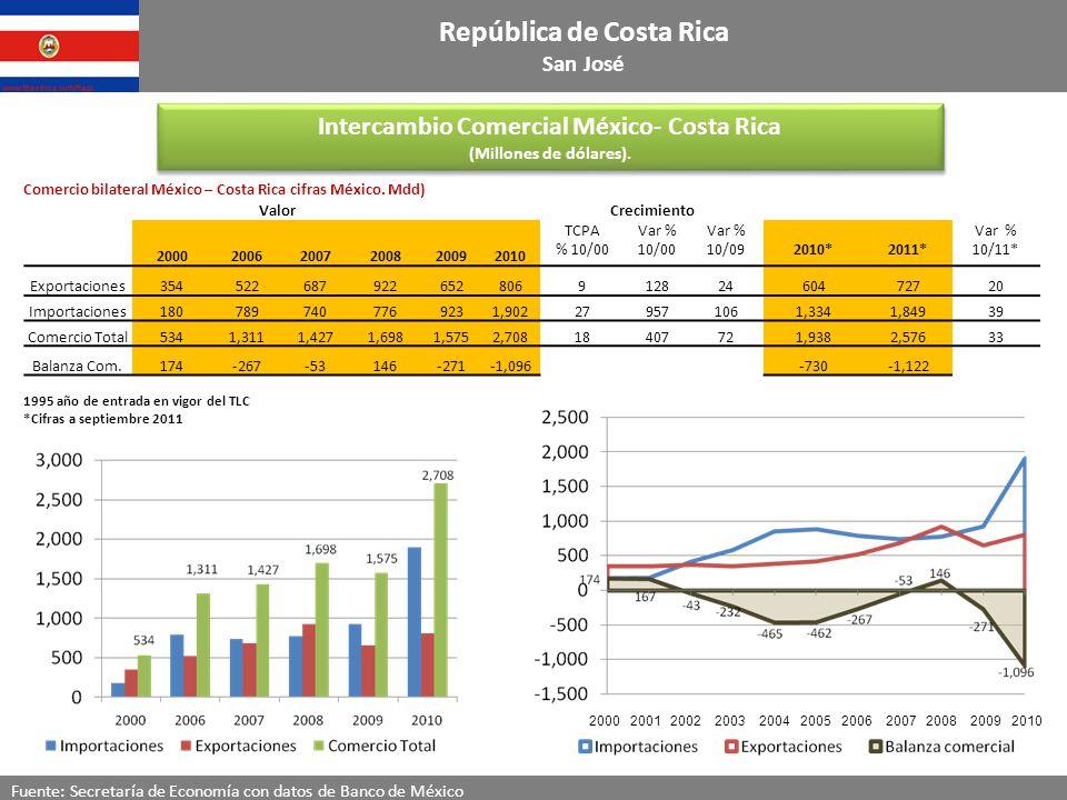 República de Costa Rica Intercambio Comercial México- Costa Rica