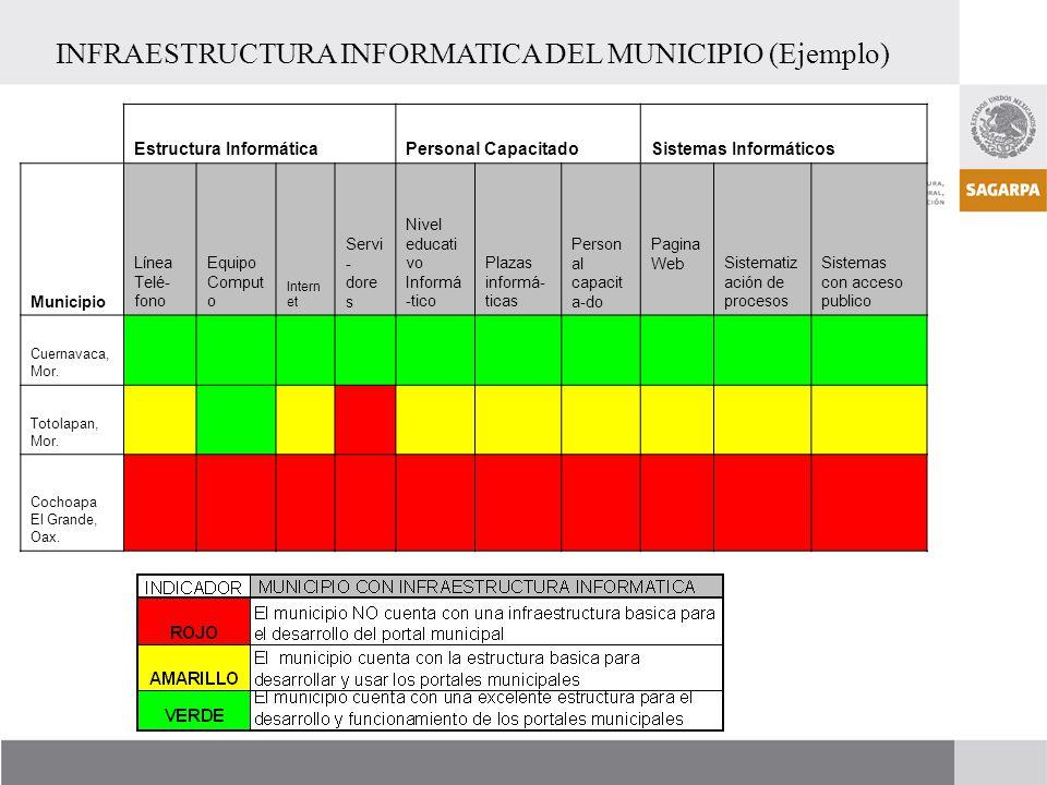 INFRAESTRUCTURA INFORMATICA DEL MUNICIPIO (Ejemplo)