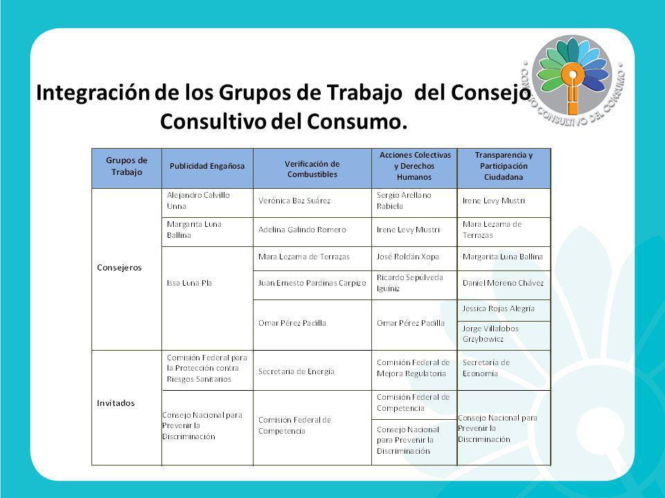 Integración de los Grupos de Trabajo del Consejo Consultivo del Consumo.