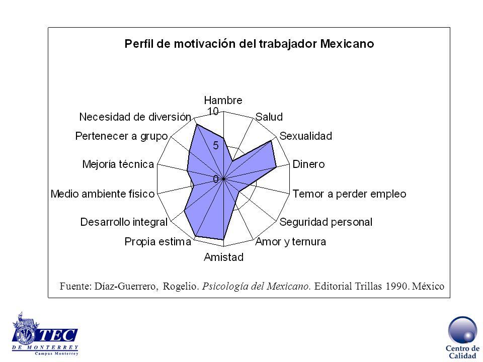 Fuente: Díaz-Guerrero, Rogelio. Psicología del Mexicano