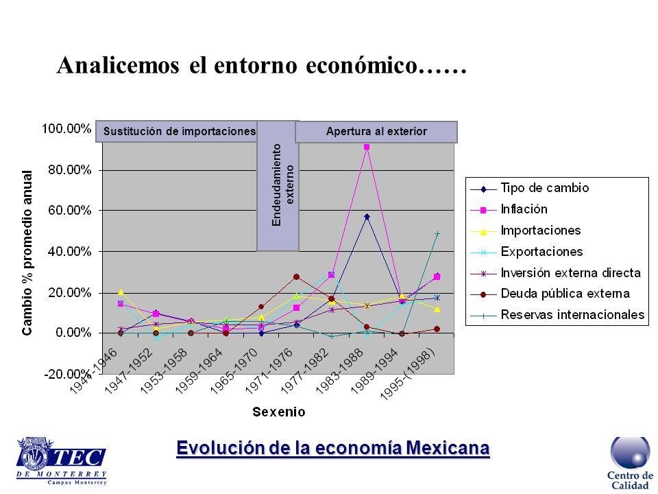 Sustitución de importaciones Endeudamiento externo