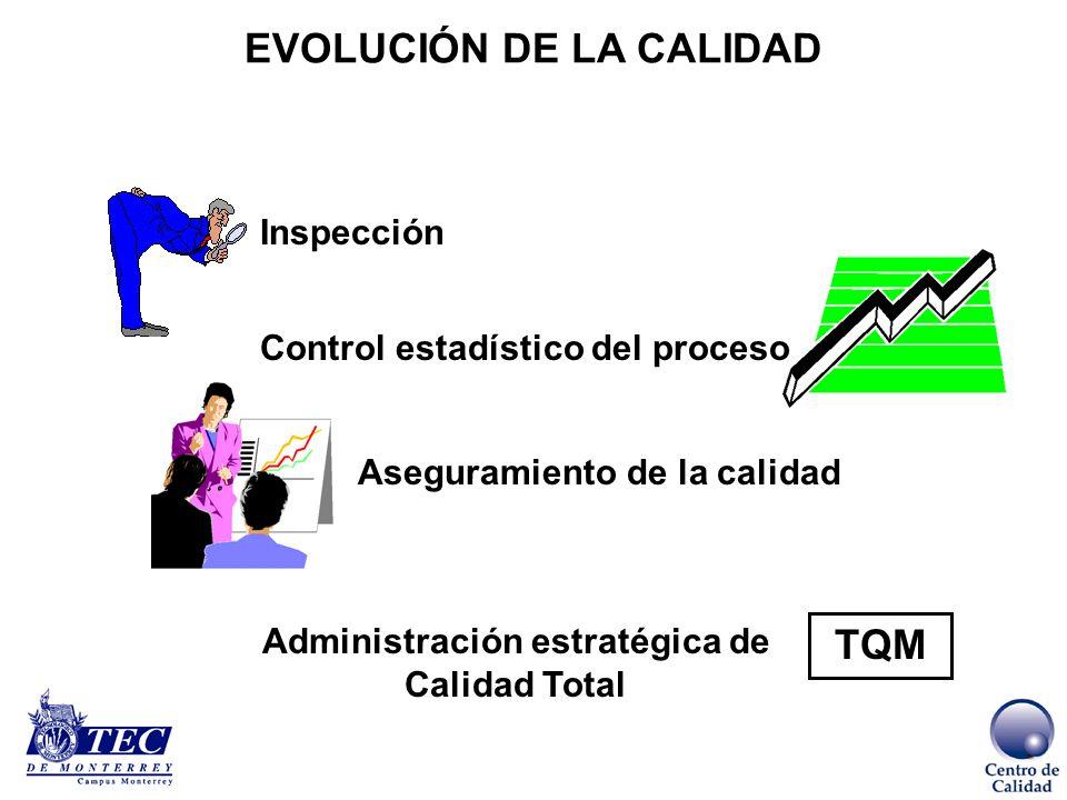EVOLUCIÓN DE LA CALIDAD Administración estratégica de Calidad Total