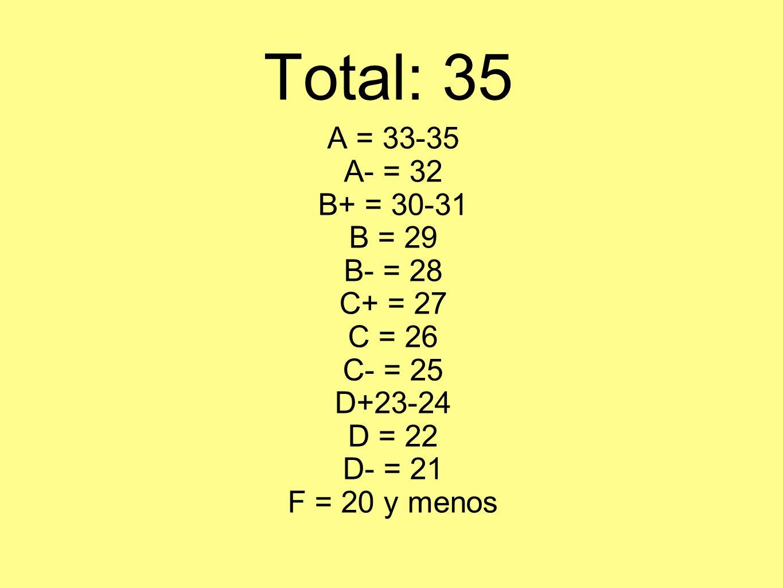 Total: 35 A = 33-35 A- = 32 B+ = 30-31 B = 29 B- = 28 C+ = 27 C = 26
