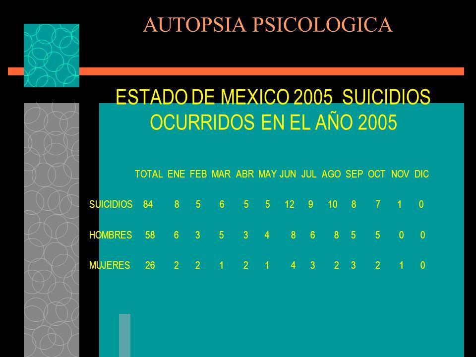 ESTADO DE MEXICO 2005 SUICIDIOS OCURRIDOS EN EL AÑO 2005