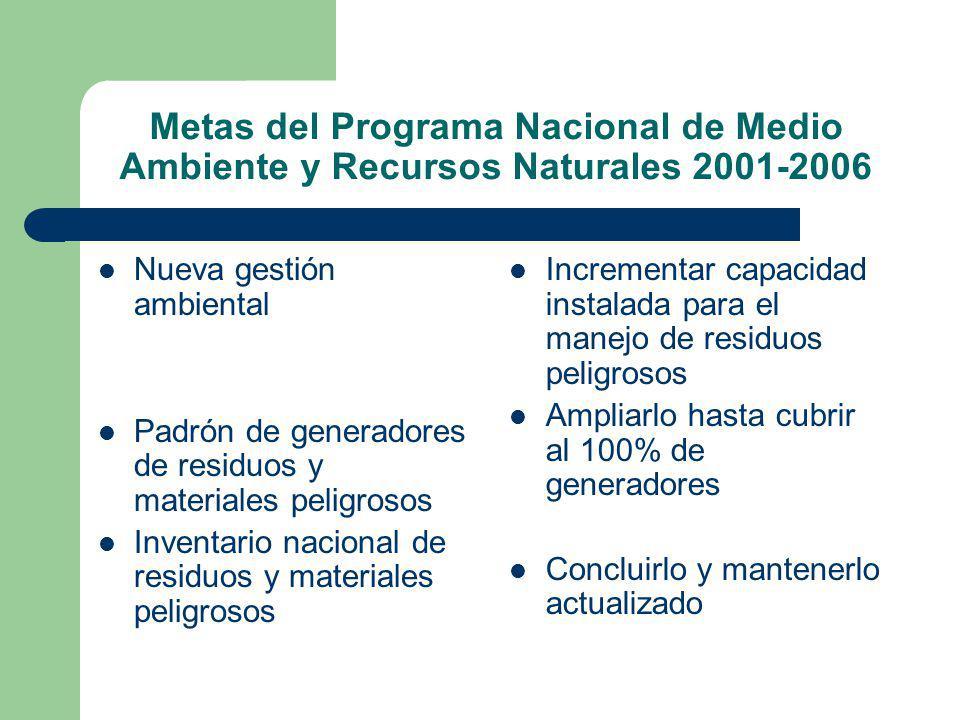 Metas del Programa Nacional de Medio Ambiente y Recursos Naturales 2001-2006