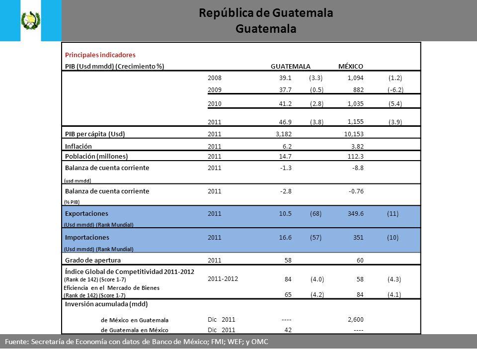 República de Guatemala