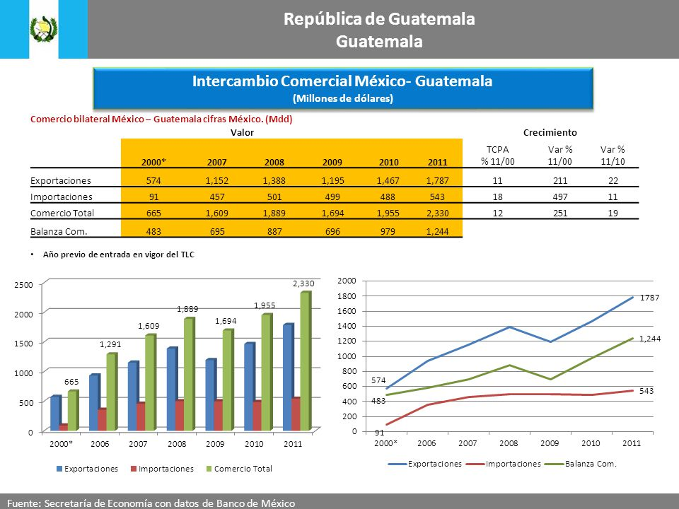 República de Guatemala Intercambio Comercial México- Guatemala