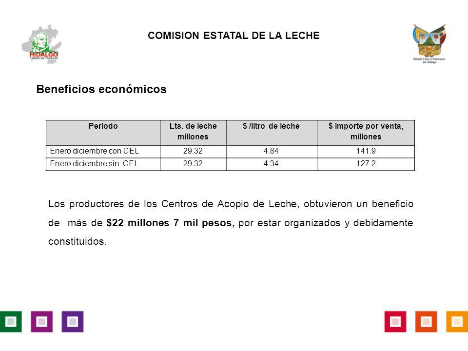 COMISION ESTATAL DE LA LECHE $ Importe por venta, millones