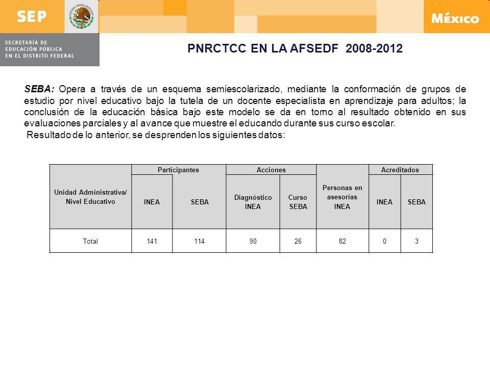 Unidad Administrativa/ Nivel Educativo Personas en asesorías INEA