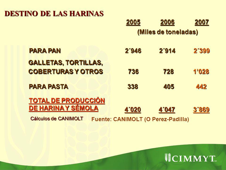 DESTINO DE LAS HARINAS 2005 2006 2007 (Miles de toneladas) PARA PAN