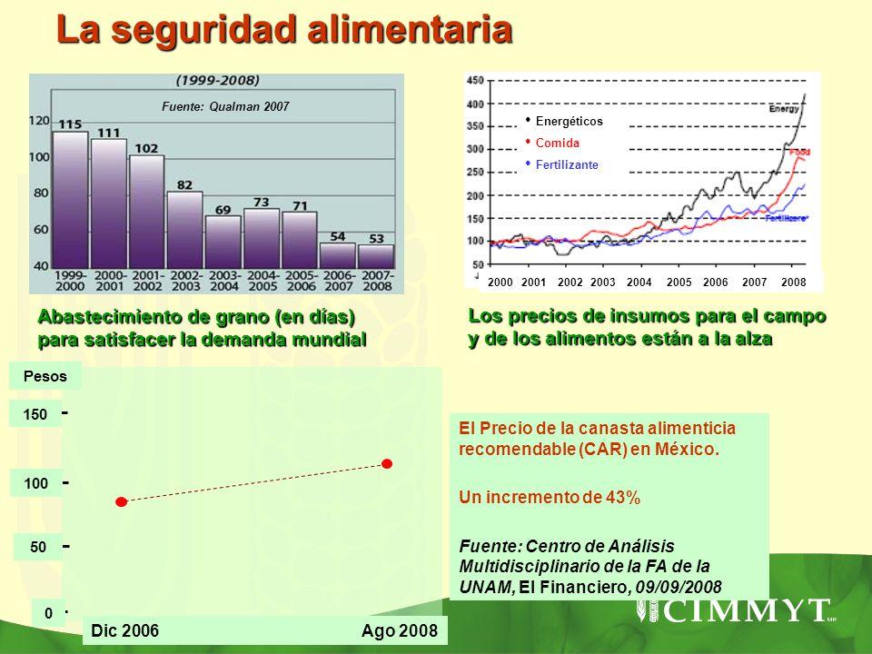 Abastecimiento de grano (en días) para satisfacer la demanda mundial