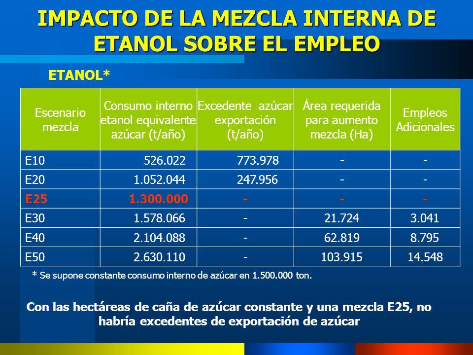 IMPACTO DE LA MEZCLA INTERNA DE ETANOL SOBRE EL EMPLEO