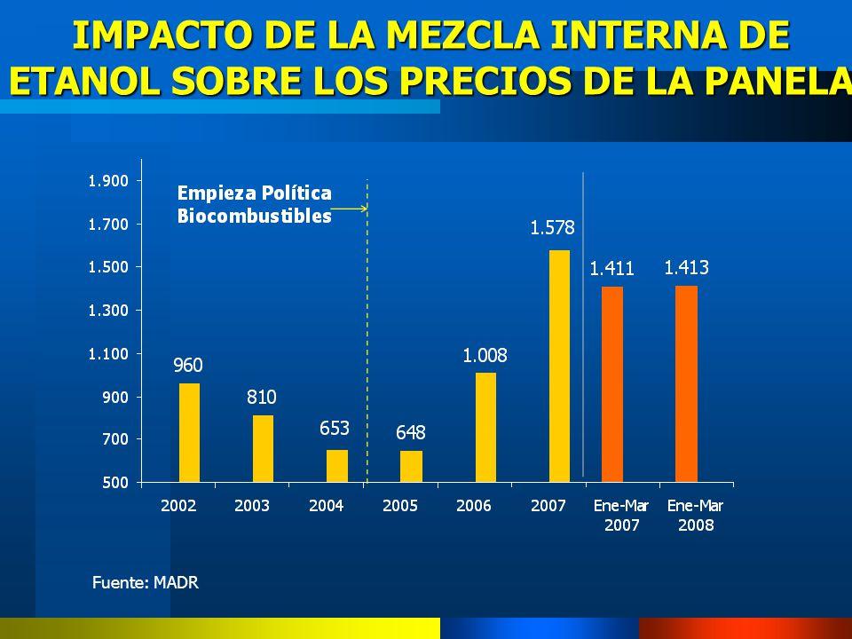 IMPACTO DE LA MEZCLA INTERNA DE ETANOL SOBRE LOS PRECIOS DE LA PANELA