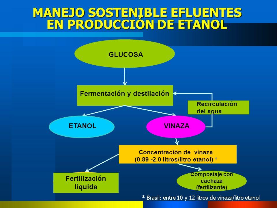 MANEJO SOSTENIBLE EFLUENTES EN PRODUCCIÓN DE ETANOL