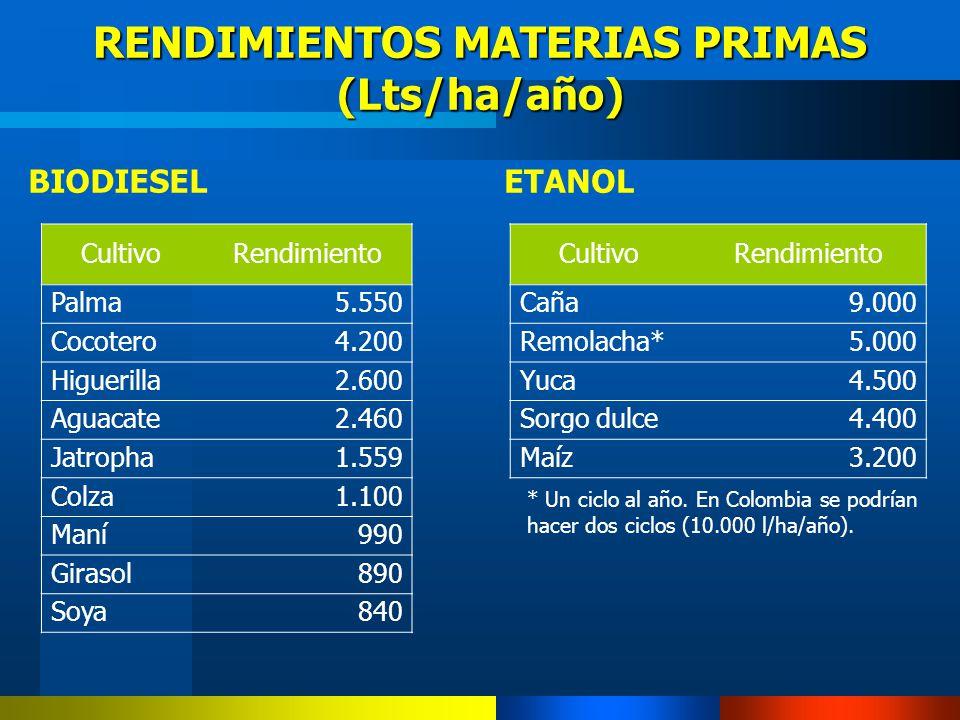 RENDIMIENTOS MATERIAS PRIMAS (Lts/ha/año)