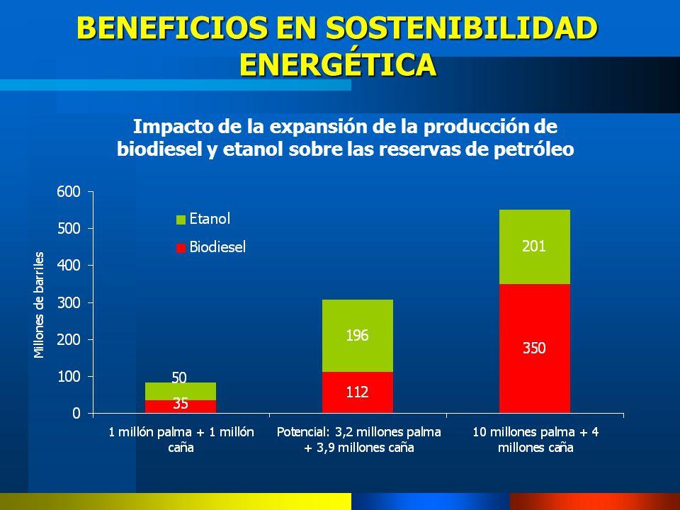 BENEFICIOS EN SOSTENIBILIDAD ENERGÉTICA