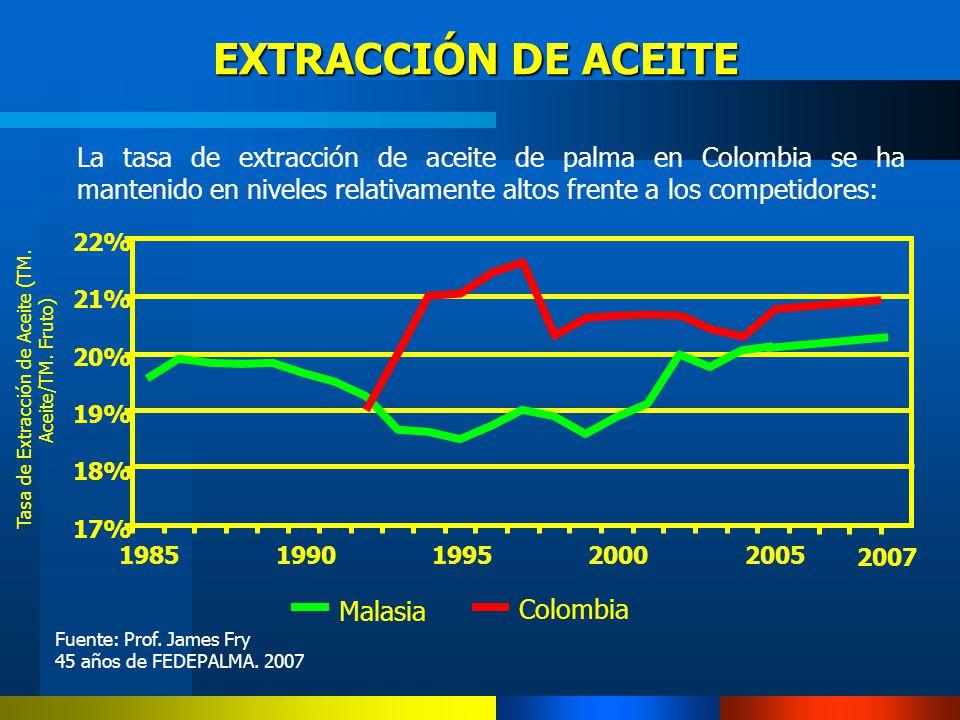 Tasa de Extracción de Aceite (TM. Aceite/TM. Fruto)
