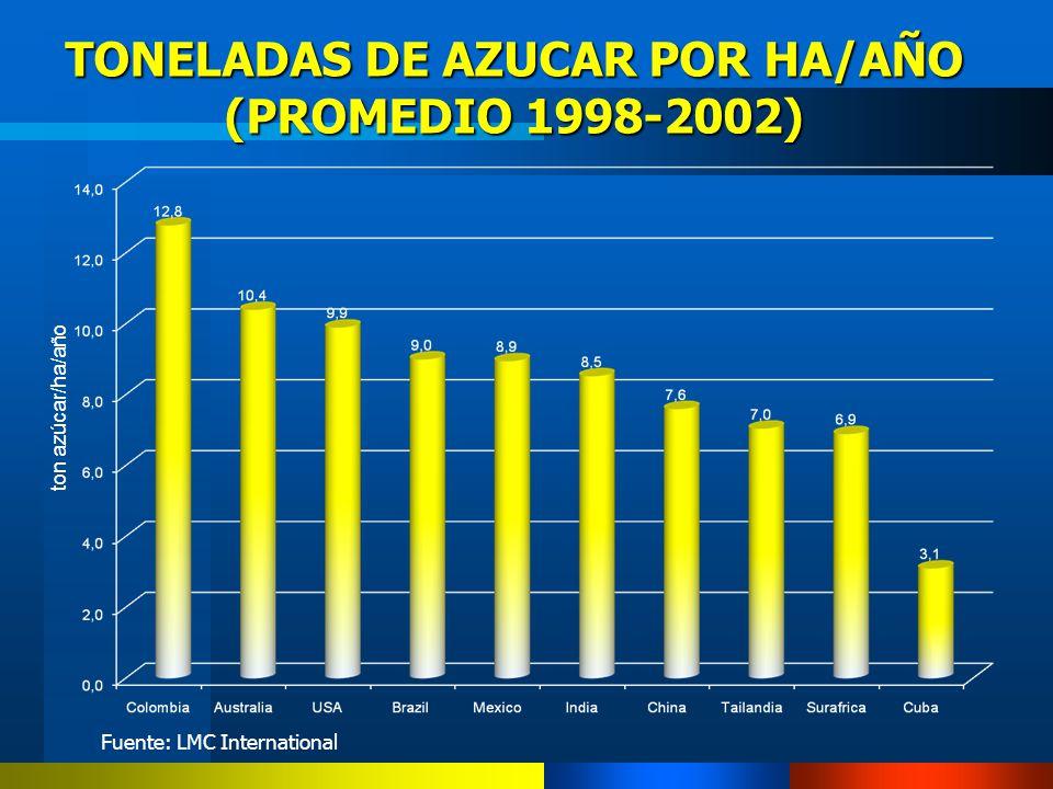 TONELADAS DE AZUCAR POR HA/AÑO