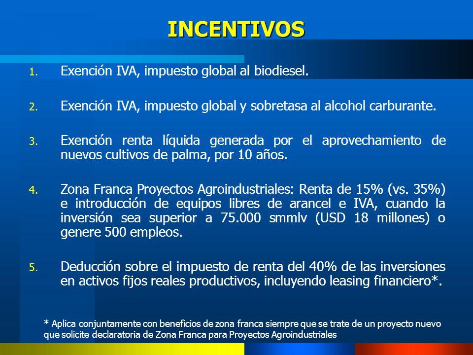 INCENTIVOS Exención IVA, impuesto global al biodiesel.