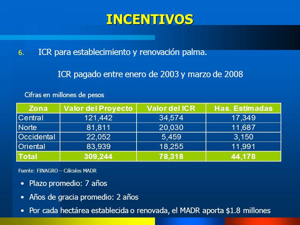ICR pagado entre enero de 2003 y marzo de 2008