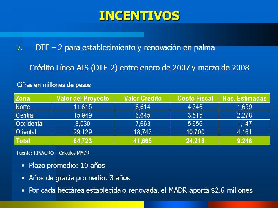 Crédito Línea AIS (DTF-2) entre enero de 2007 y marzo de 2008