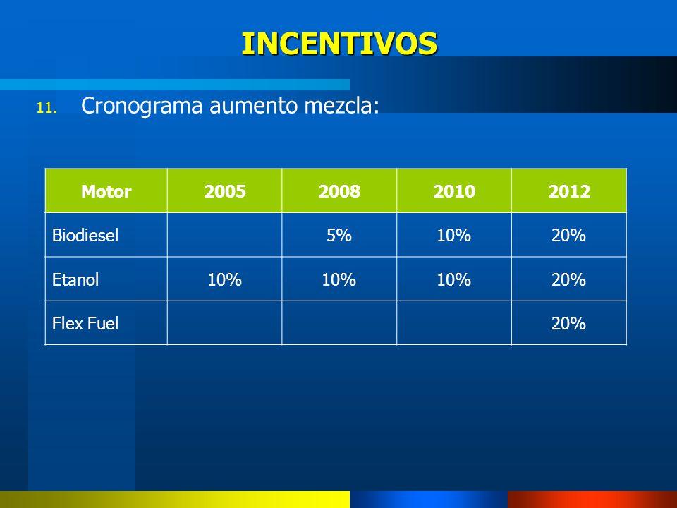 INCENTIVOS Cronograma aumento mezcla: Motor 2005 2008 2010 2012