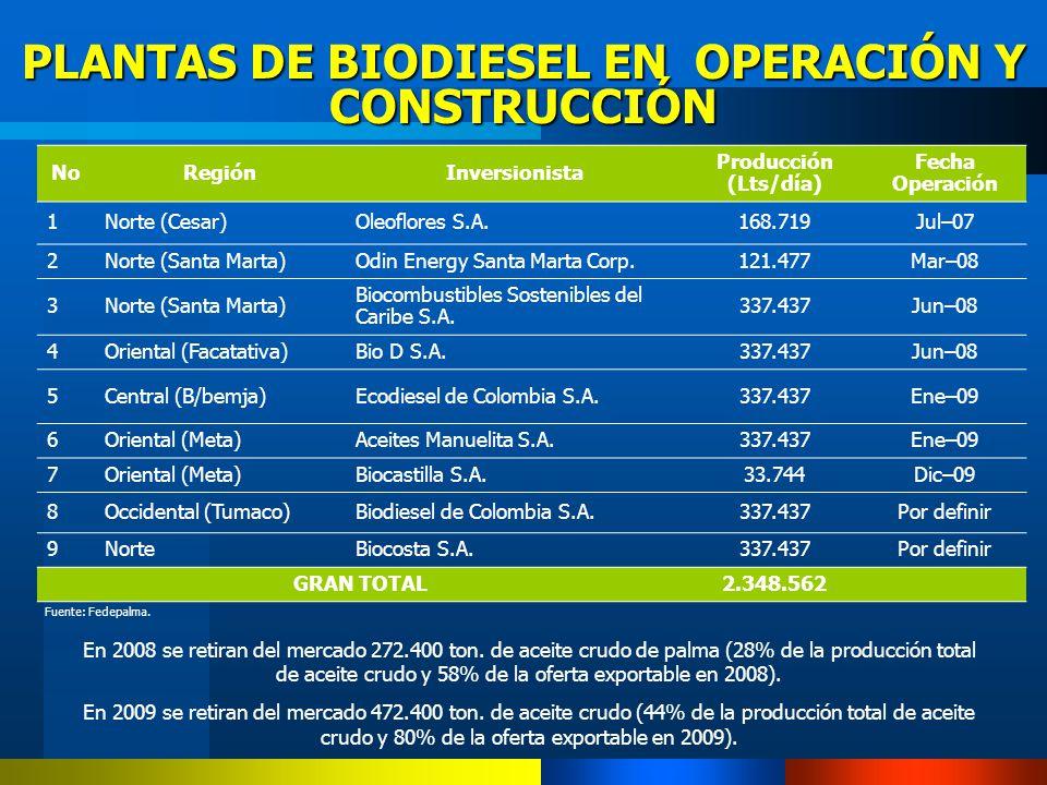 PLANTAS DE BIODIESEL EN OPERACIÓN Y CONSTRUCCIÓN
