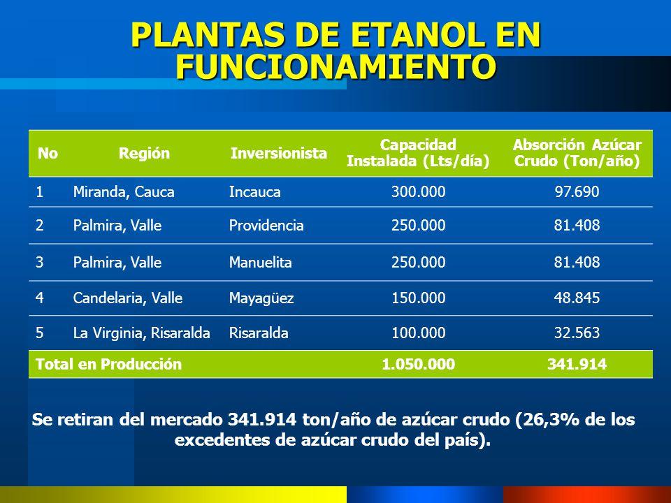 PLANTAS DE ETANOL EN FUNCIONAMIENTO