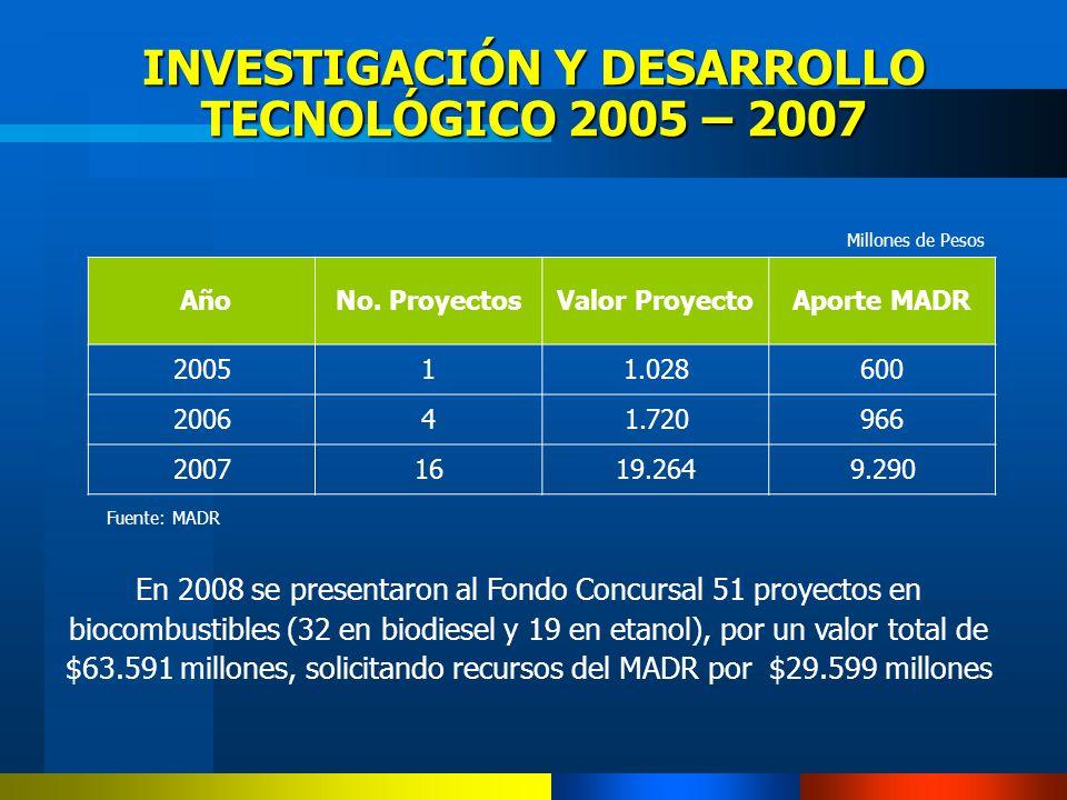 INVESTIGACIÓN Y DESARROLLO TECNOLÓGICO 2005 – 2007