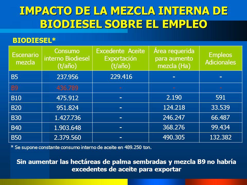 IMPACTO DE LA MEZCLA INTERNA DE BIODIESEL SOBRE EL EMPLEO